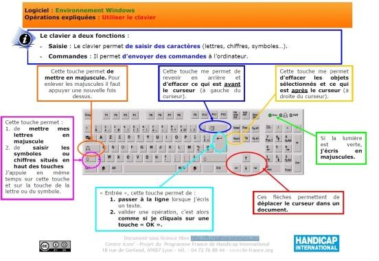 clavier-handicap-international